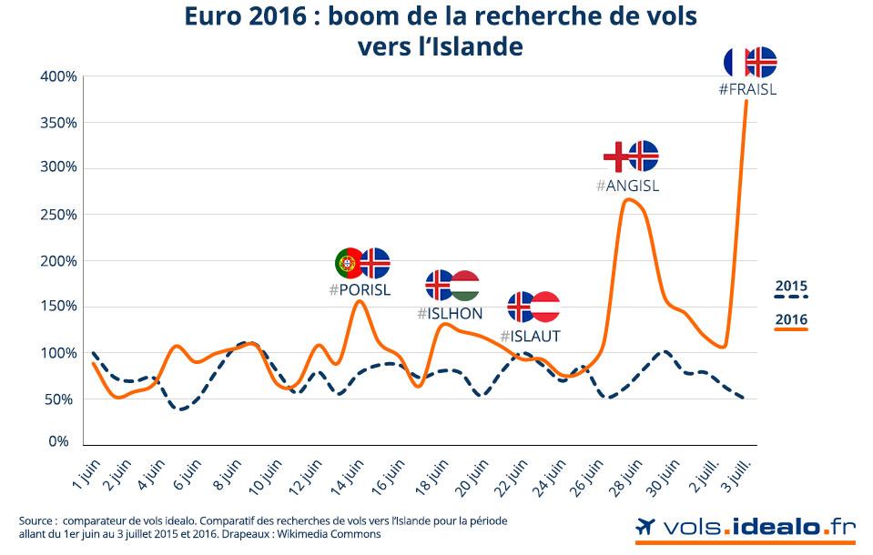 etude-euro-boom-islande